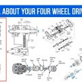 Learn All About Your Four Wheel Drive System