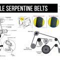 Vehicle Serpentine Belts