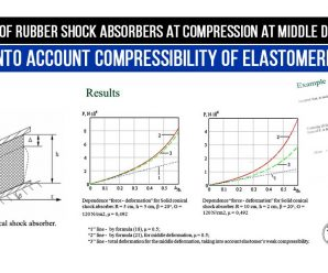 Calculation of rubber shock absorbers at compression at middle deformations taking into account compressibility of elastomeric layer