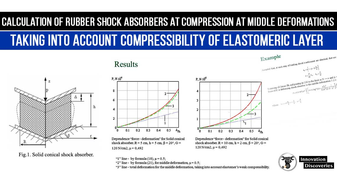 Calculation of rubber shock absorbers