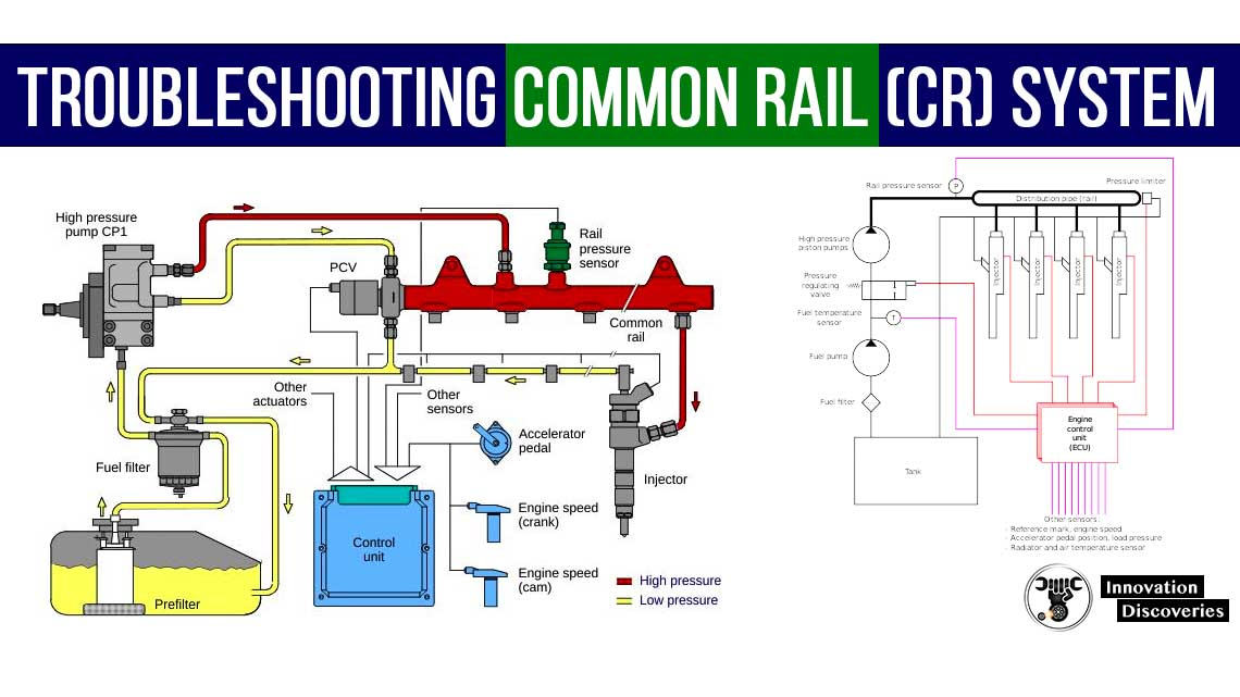 Troubleshooting Common Rail (CR) System