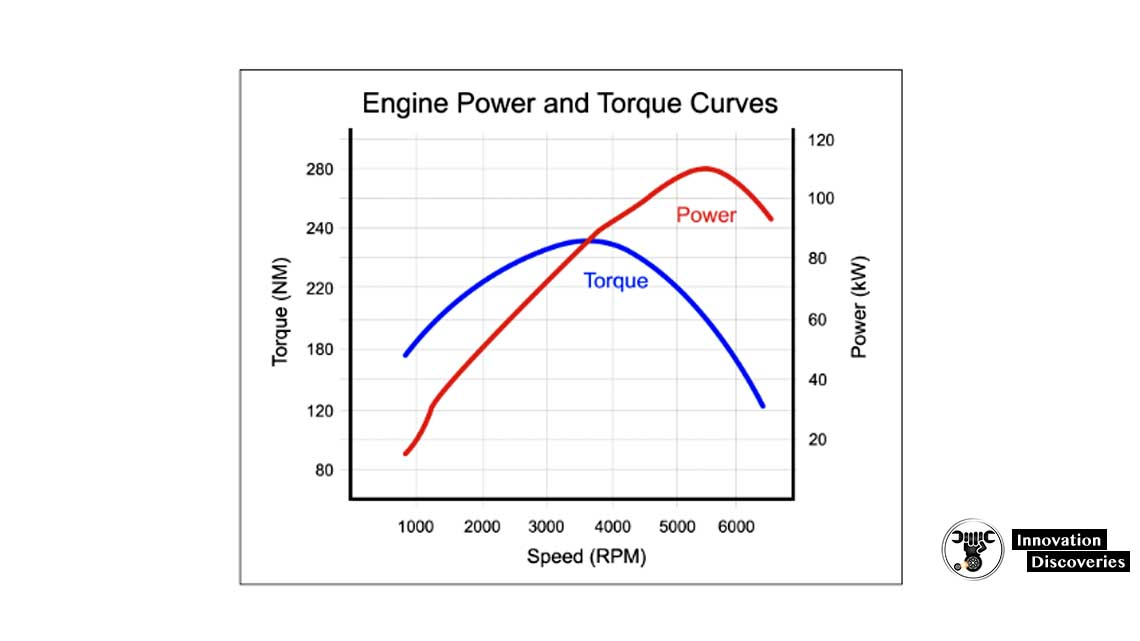 Driving in too high a gear