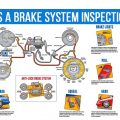 How does a brake system inspection work?
