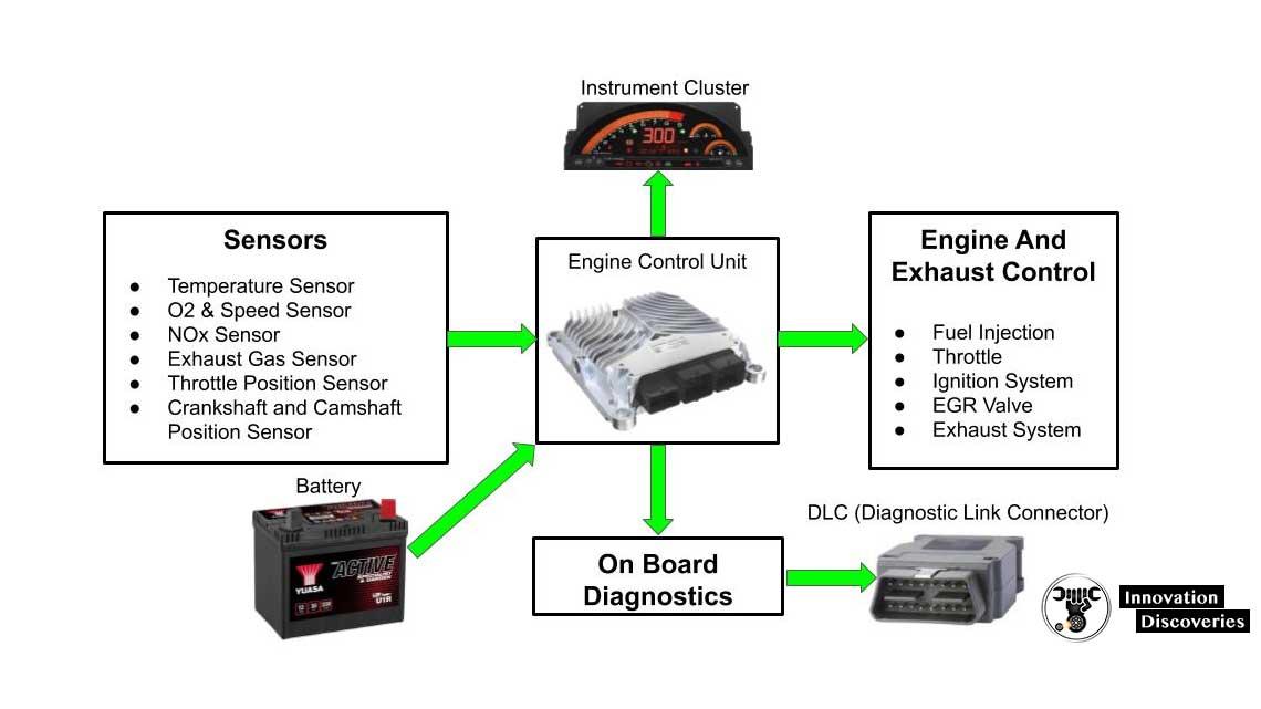 Learn About Engine Diagnostics