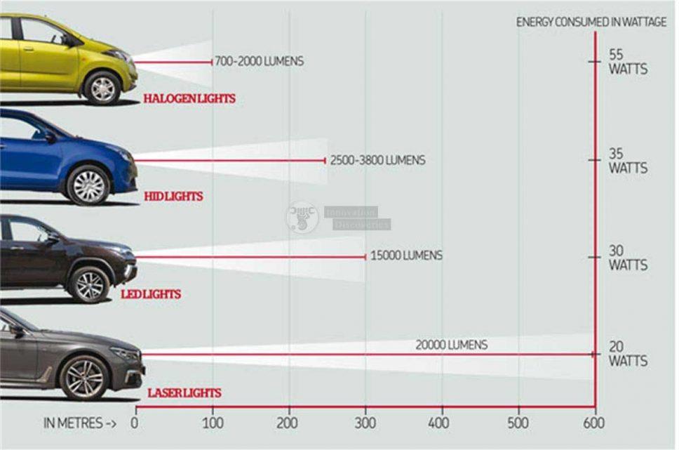 Types of Car Lights
