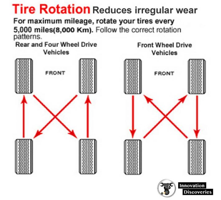 Tire Expiry and the Tire Experts
