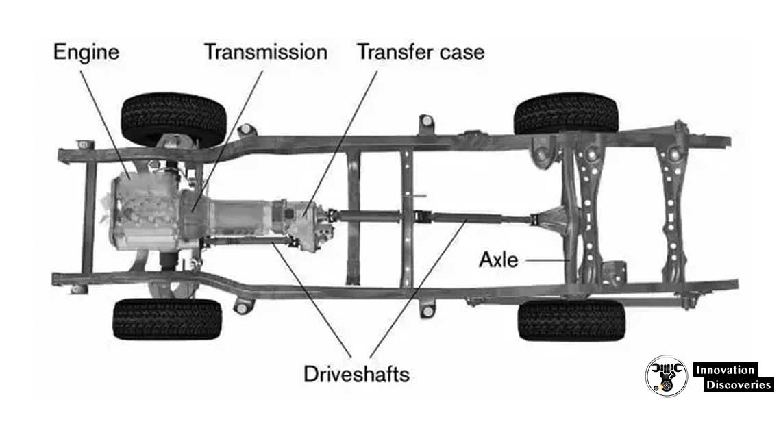 SIMPLE EXPLAIN DIFFERENCE BETWEEN SHAFT AND AXLE