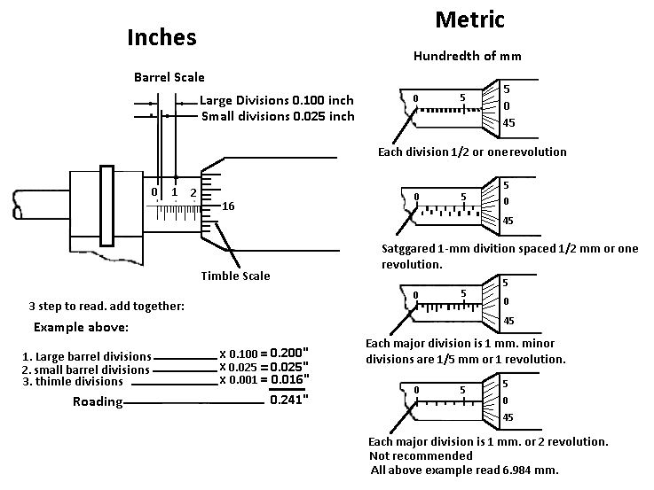 How to use a Micrometer Screw Gauge