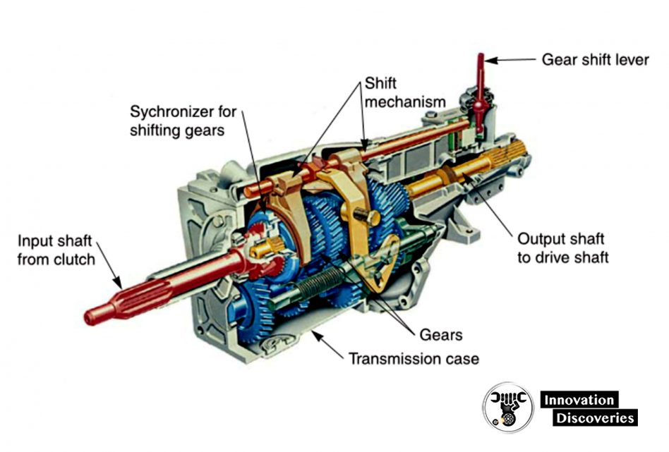 Figure 1-19. A manual transmission uses gears and shafts to achieve various gear ratios. The speed of the output shaft compared to the speed of the input shaft varies in each gear position. This allows the driver to change the amount of torque going to the drive wheels. In lower gears, the car accelerates quickly. When in high gear, engine speed drops while vehicle speed stays high for good fuel economy. (Ford)