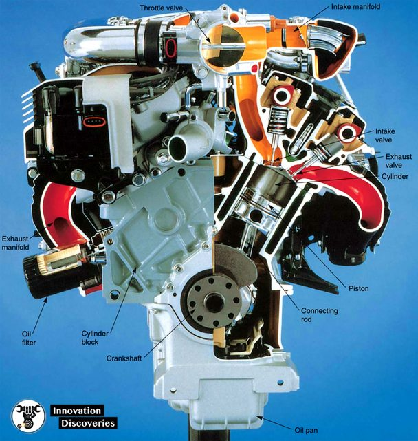 Figure 1-10. Automotive engines are multi-cylinder engines. Locate the major parts and visualize their operation. (Ford)
