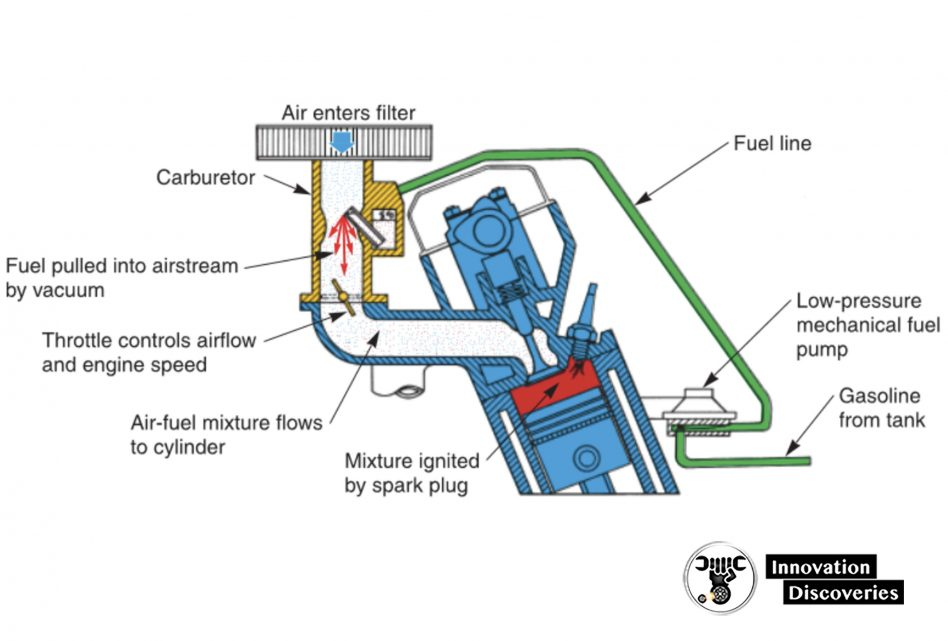 Carburetor fuel system.