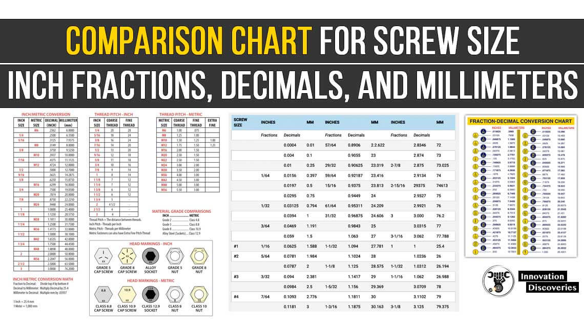 Comparison Chart for Screw Size, Inch Fractions, Decimals, and Millimeters