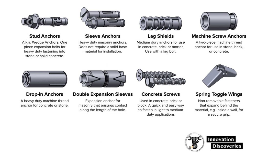 Fastener Type Chart
