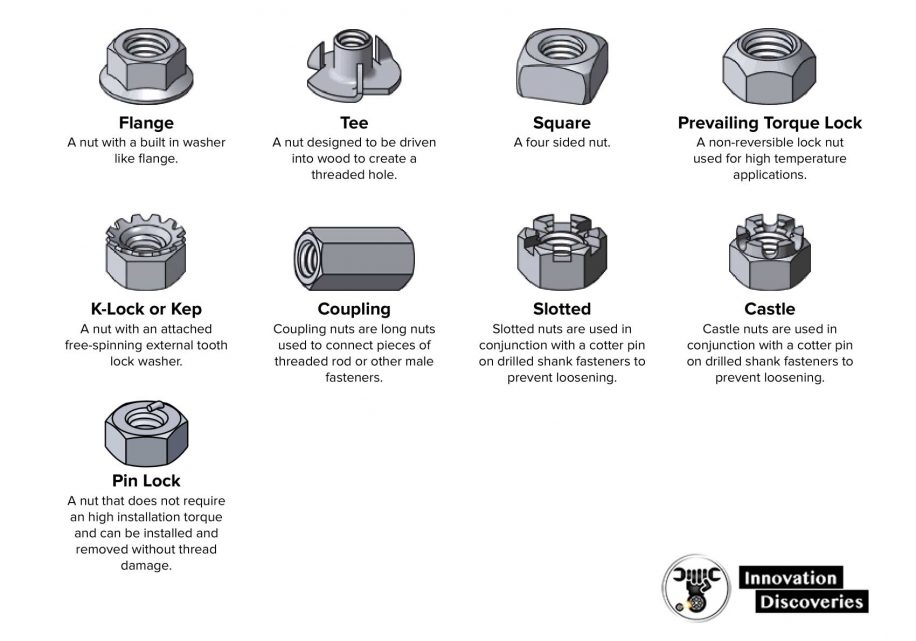 Complete-Guide Fastener Type Chart