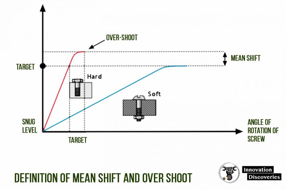 Definition of mean shift and over shoot.