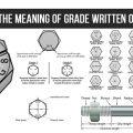 EXPLAINING THE MEANING OF GRADE WRITTEN ON BOLT HEAD