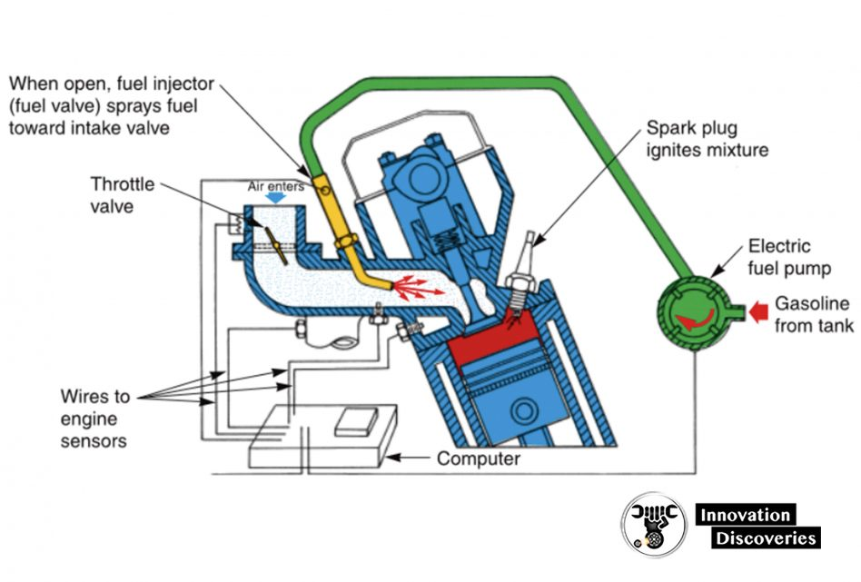 Gasoline injection system.