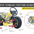 Modern Automotive Technology: Everything You Must Know (A to Z) Part 2