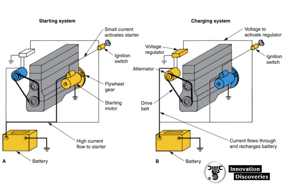 Figure 1-14. Note the basic actions and components of the starting and charging systems.