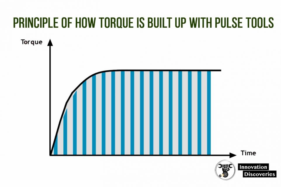 Principle of how torque is built up with pulse tools