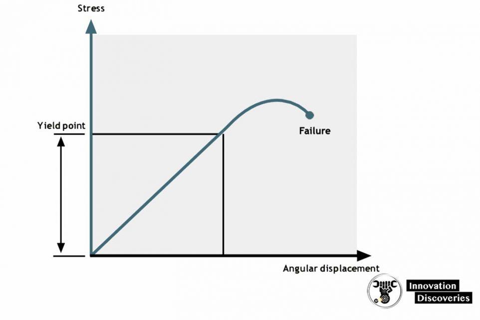 SCREW QUALITY CLASSIFICATION