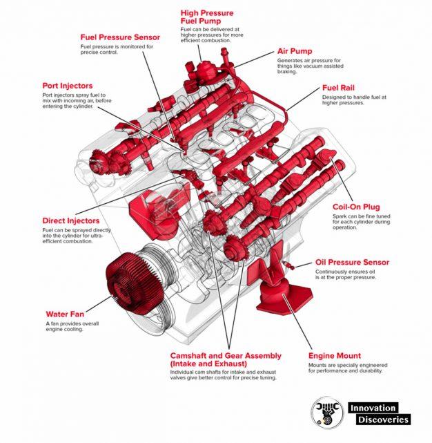 The V6 Engine: Power Comparisons & Engine Basics