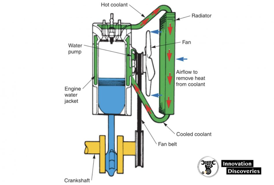 Figure 1-15. The cooling system must protect the engine from the heat of combustion. Combustion heat could melt and ruin engine parts. The system must also speed warm-up and main- tain a constant operating temperature. Study the part names.