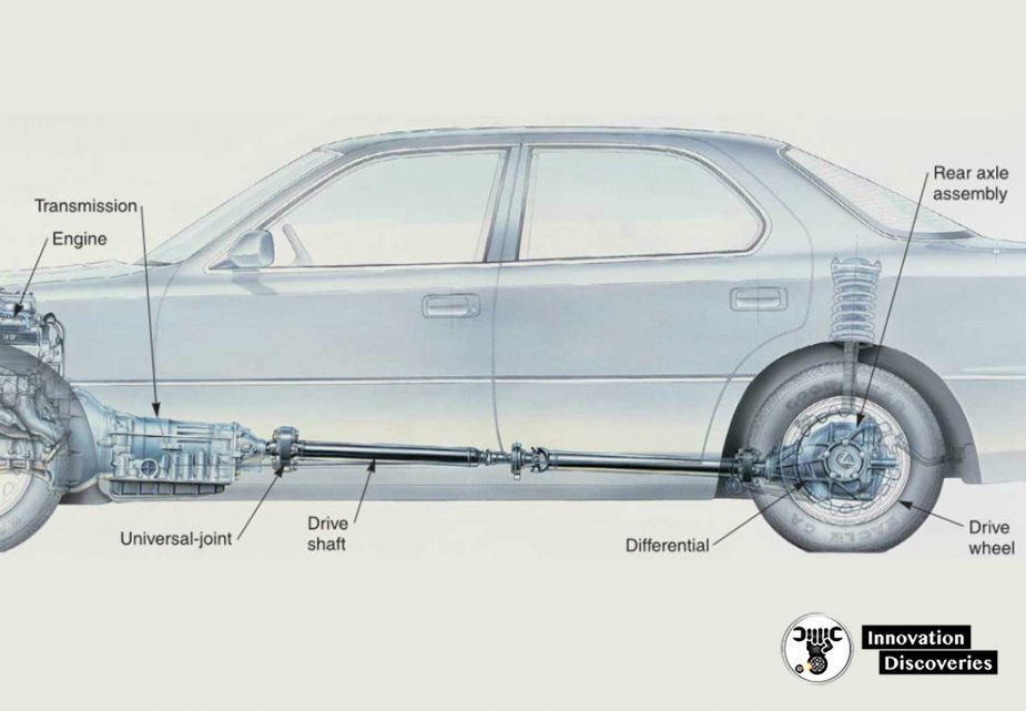 The-drive-shaft-sends-power-to-the-rear-axle-assembly. The rear axle assembly contains the differential and two axles that turn the rear drive wheels