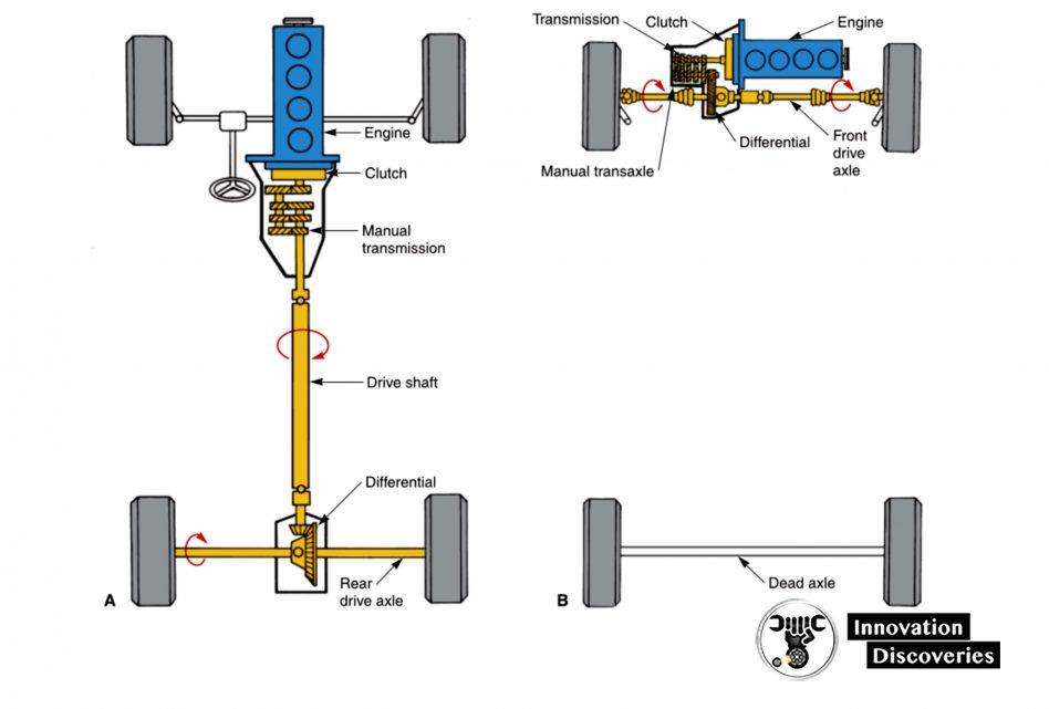 Figure 1-18. The drive train transfers engine power to the drive wheels. Study the differences between the two common types of drive trains. A—Front-engine, rear-wheel-drive vehicle. B— Front-engine, front-wheel-drive vehicle.