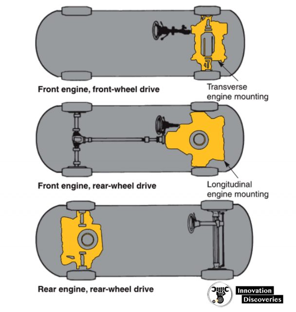 The engine can be located in the front or rear of the vehicle. (Dana Corp.)