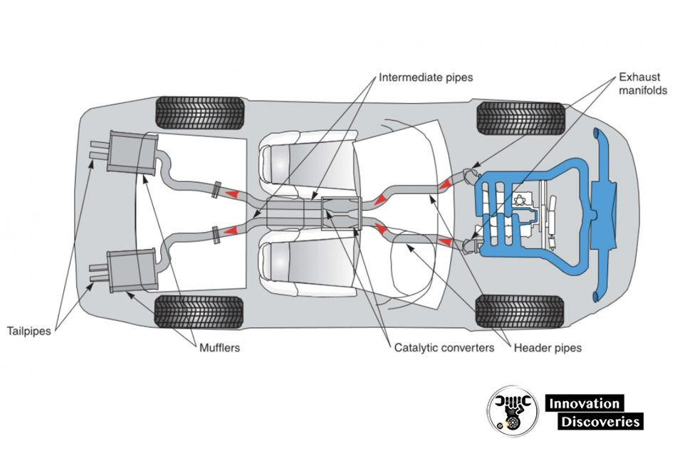 Figure 1-17. The exhaust system carries burned gases to the rear of the vehicle. It also reduces engine noise. (Nissan)