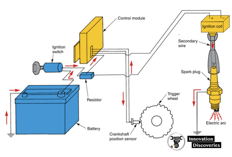 igure 1-13. The ignition system is used on gasoline engines to start combustion.The spark plug must fire at the correct time during the compression stroke. A crankshaft position sensor or a distributor operates the ignition module. The module operates the ignition coil. The coil produces high voltage for the spark plugs.