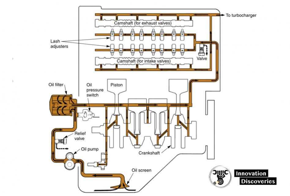 Figure 1-16. The lubrication system uses oil to reduce friction and wear. The pump forces oil to high-friction points.