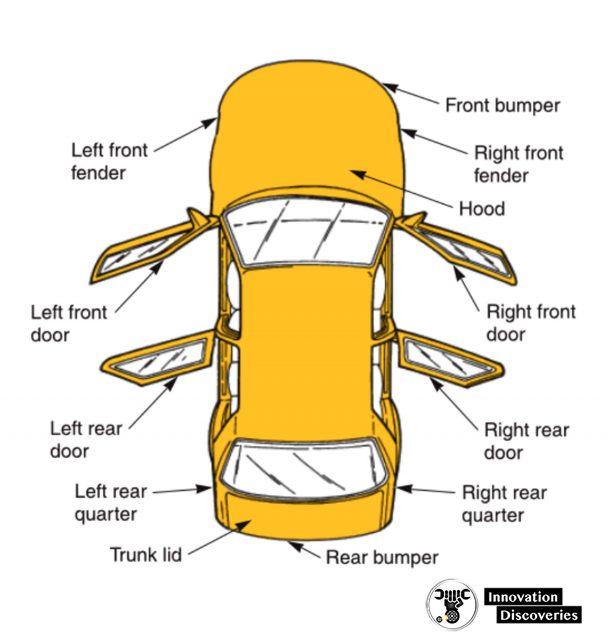 The right and left sides of a vehicle are denoted as if you were sitting forward inside passenger compartment
