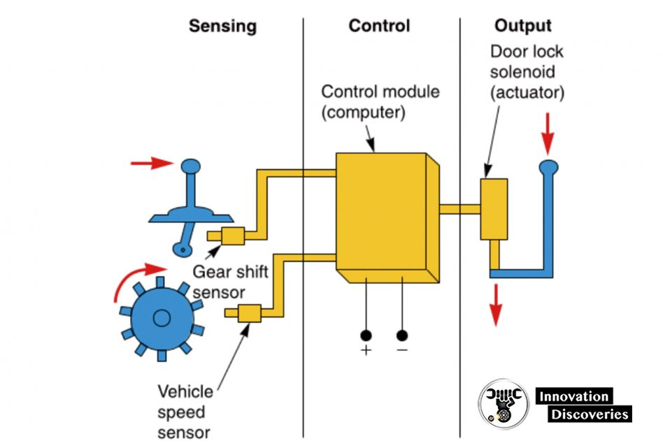 Figure 1-11. This computer-controlled lock system automati- cally locks the doors as soon as the vehicle starts moving. When the gear shift sensor and the vehicle speed sensor send the correct signals to the control module, the module energizes the solenoid (actuator). The solenoid then converts the elec- trical signal from the control module to a linear motion, locking the doors.
