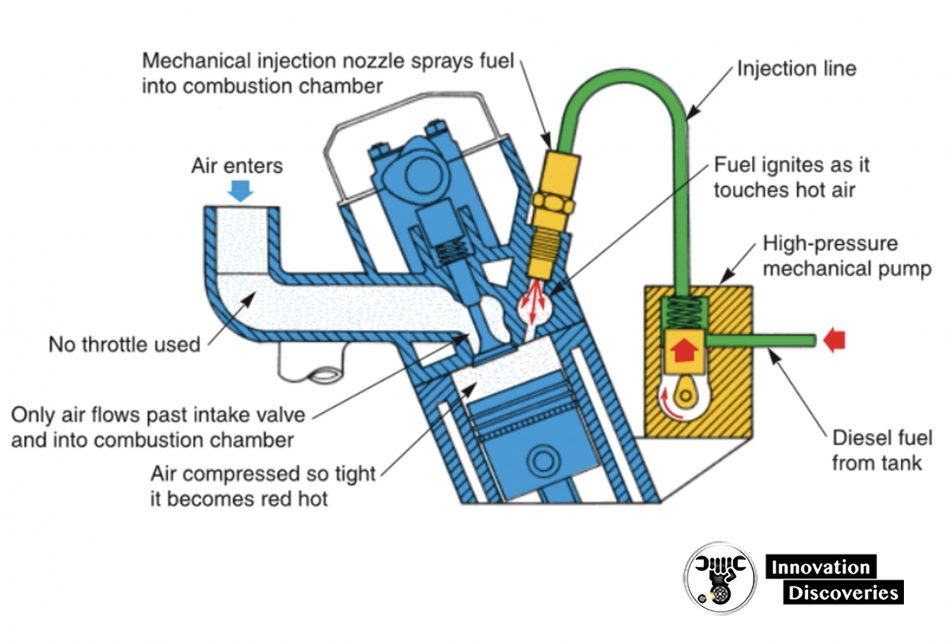 Diesel injection system.