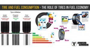Tire and Fuel Consumption – The role of tires in fuel economy
